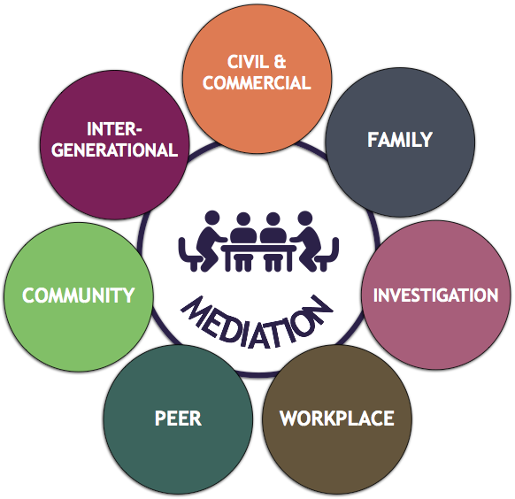 7 Types of Mediation